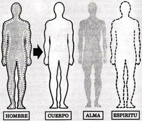 Diferencia entre alma y espíritu