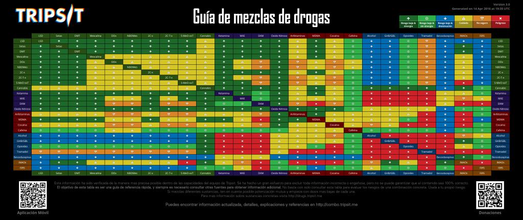tripsitdrugcombochart-spanish