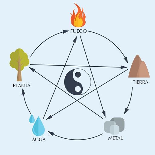 Feng Shui: el arte de atraer dinero y buena energía